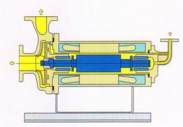 屏蔽泵-逆循环型(JR型)